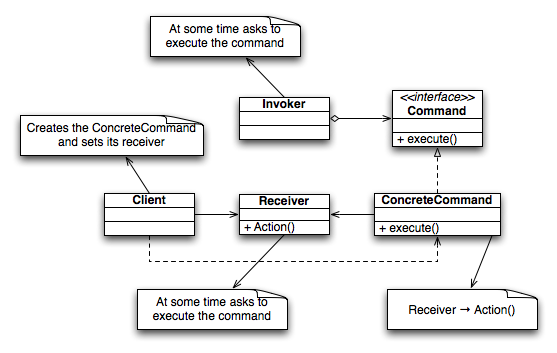 Command Design Pattern Class Diagram