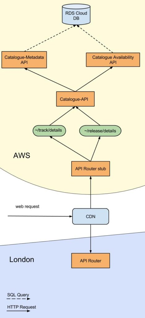 CDN AWS Catalogue API 2016 public